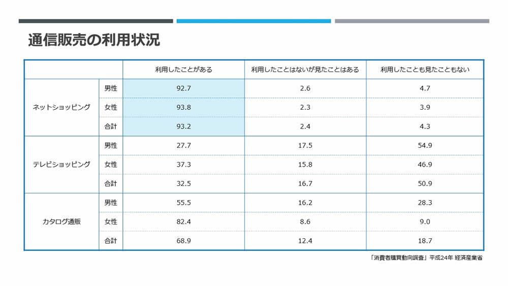 「消費者購買動向調査」平成24年 経済産業省