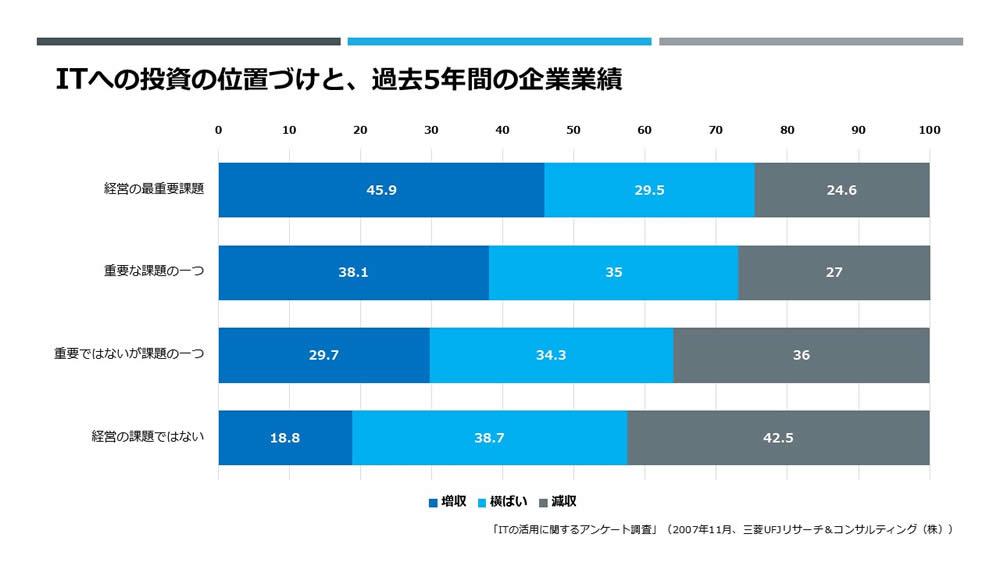 IT活用に関するアンケート調査(2007年11月三菱UFJリサーチ&コンサルティング株式会社)