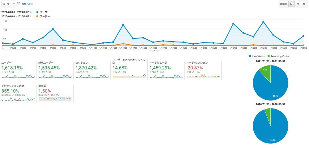 自社サイト分析